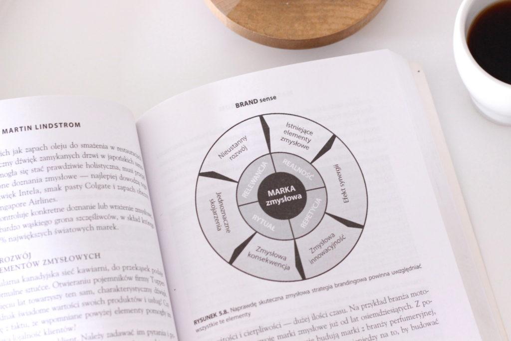 Strategia marki a wspolpraca